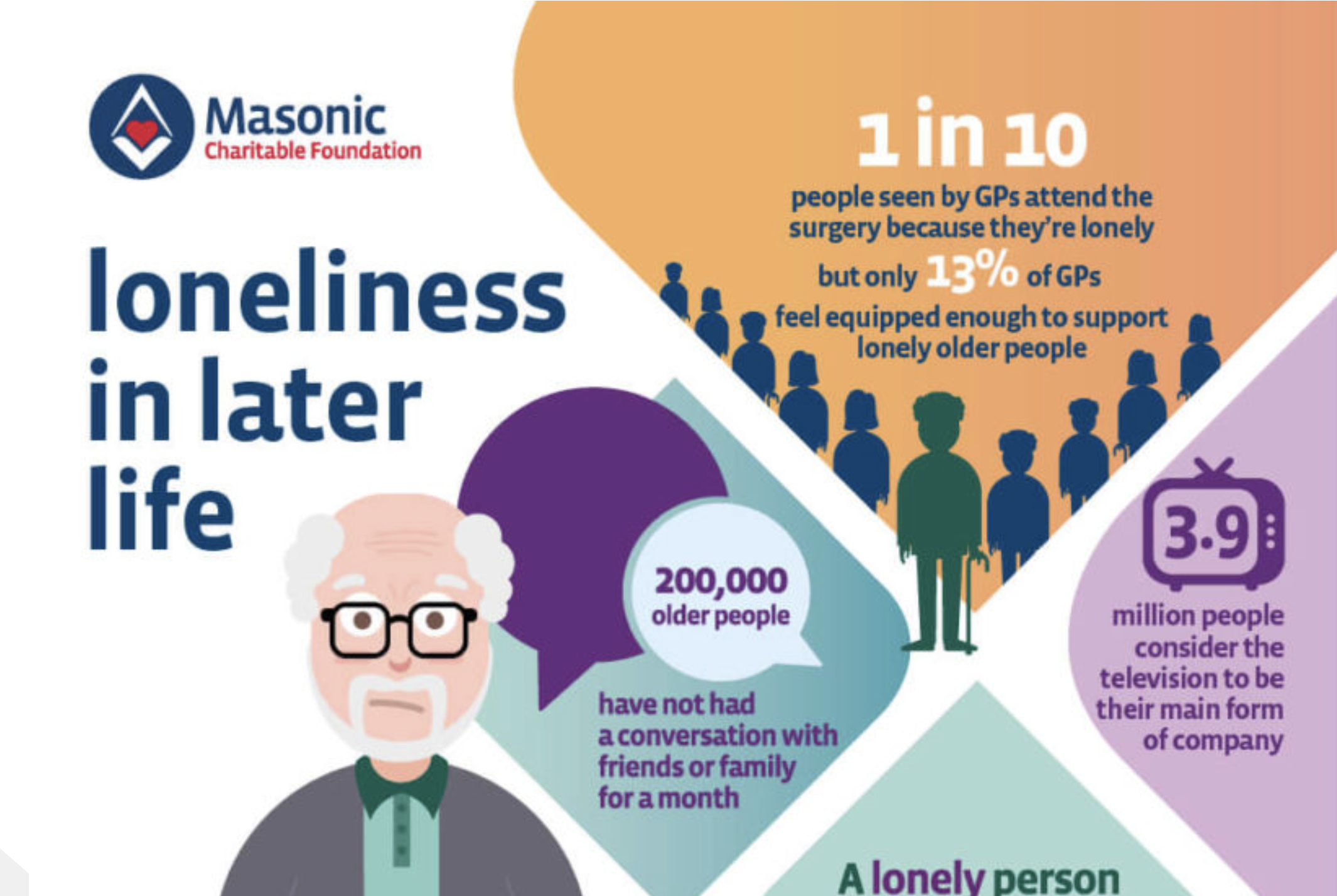 Tackling Loneliness in Later Life